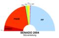 Senado2004s.png