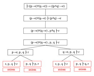 Sequent calculus - A rooted tree describing a proof finding procedure by sequent calculus