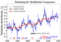 Short Instrumental Temperature Record de.png