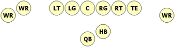A typical Shotgun formation -- many variables can be implemented, but this is the basic setup many teams use