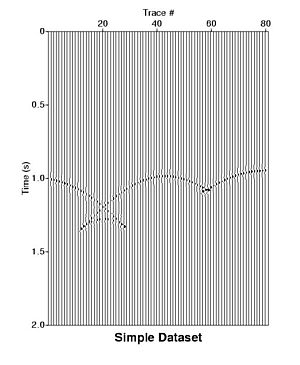 Seismic migration - A zero-offset non-migrated data set. Raw zero-offset data for a simple syncline in a constant velocity world. Notice the signature bow-tie effect in the image.  This is the result of reflections occurring from both sides of the syncline, and arriving at the same receiver at different times.  Migration can correct this effect.