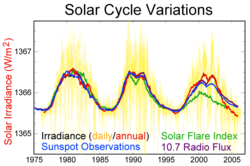 Measurements of solar cycle variation during the last 30 years.