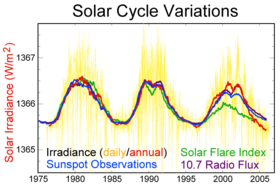 Click for Solar Cycle  21 - 23 - Sunspots