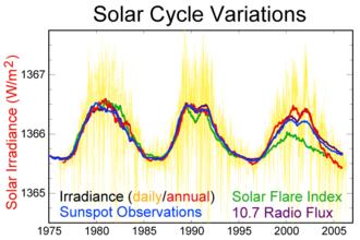 Solar maximum - Three recent solar cycles