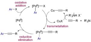 Organopalladium - Reaction mechanism Sonogashira reaction