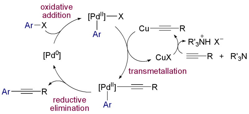 ファイル:Sonogashira reaction mechanism.png