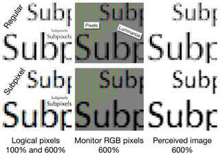 Subpixel rendering Use of components of pixels to display images at greater resolution than available pixels