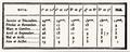 Table d'ombre d'un pseudo-Bède.png