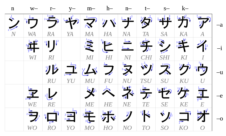 Table katakana.svg