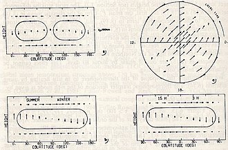 Thermosphere - Figure 2. Schematic meridian-height cross-section of circulation of (a) symmetric wind component (P20), (b) of antisymmetric wind component (P10), and (d) of symmetric diurnal wind component (P11) at 3 h and 15 h local time. Upper right pannel (c) shows the horizontal wind vectors of the diurnal component in the northern hemisphere depending on local time.
