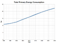 Total Primary Energy Production-TW.png