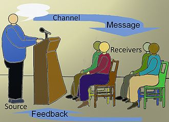 Communication - Transactional model of communication