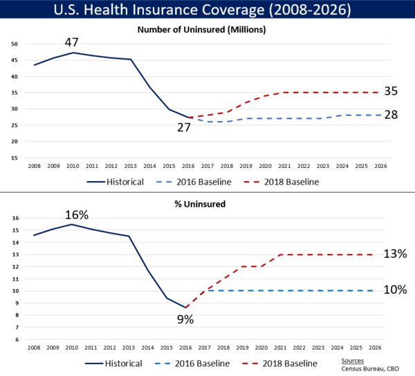 U.S. uninsured number (millions) and rate (%), including historical data through 2016 and two CBO forecasts (2016/Obama policy and 2018/Trump policy) through 2026. Two key reasons for more uninsured under President Trump include: 1) Eliminating the individual mandate to have health insurance; and 2) Stopping cost sharing reduction payments.[277]