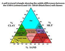 Soil texture wikipedia the free encyclopedia for Soil encyclopedia