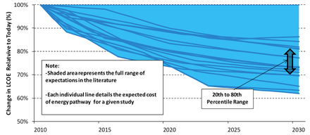 The National Renewable Energy Laboratory projects that the levelized cost of wind power in the United States will decline about 25% from 2012 to 2030. US projected cost of wind power.png