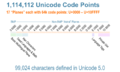 Unicode Codespace Layout.png