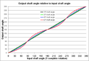 Universal joint - output angle relative to input angle.png