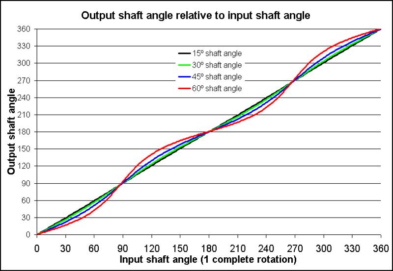 Image:Universal 聯接- 產品角度相對輸入angle.png