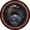 Universal view of the Moon, Earth, Sun and the Milky Way Galaxy.png