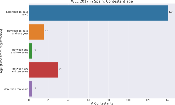 Wiki Loves Earth 2017 in Spain: Contestant age. Time from registration to first contribution to contest