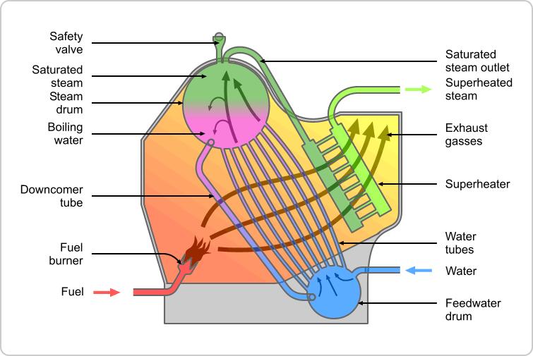 Water tube boiler schematic