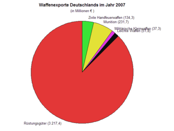 English: Diagram of German gun exports 2007, s...