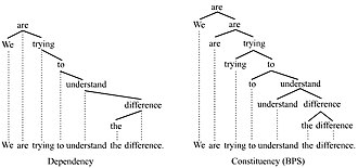 Dependency grammar - Dependency vs. phrase structure