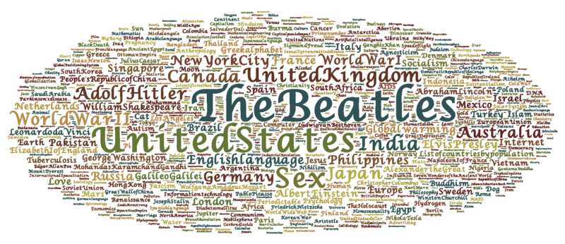 Wordle constructed from Top 1000 vital articles sorted by number of views. Available at Wordle gallery.