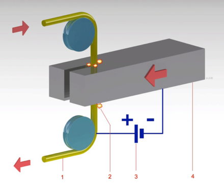 Electrical discharge machining - Wikiwand