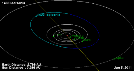 1403 Idelsonia orbit.png