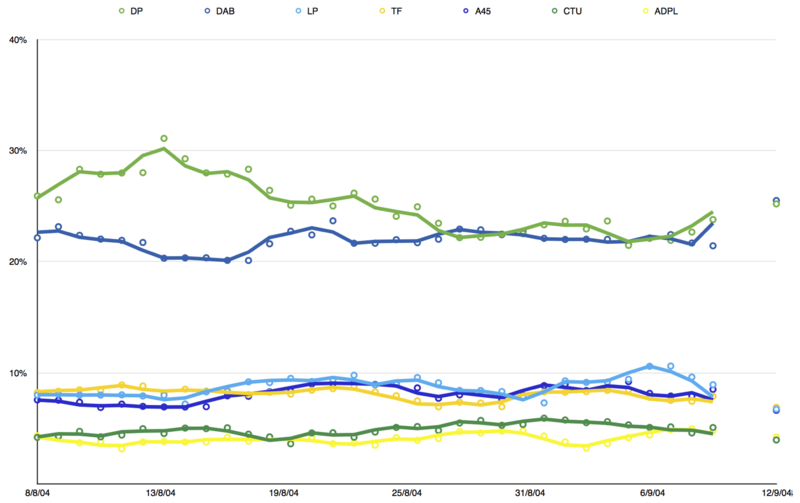2004 Legislative Council opinion polling.png