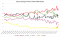 2011 Berlin state election - Polling.png