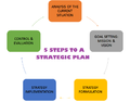 5 STEPS STRATGIC PLAN.png