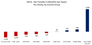 American Health Care Act of 2017 - AHCA (Republican healthcare bill) impact on income distribution, as of the year 2022. Net benefits would go to families with over $50,000 income on average, with net costs to those below $50,000.