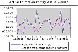 Active editors on Portuguese Wikipedia growth variation