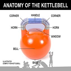 Anatomy of the Kettlebell