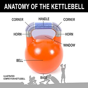 Anatomy of the Kettlebell.jpg