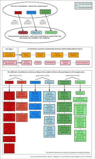 Politics (Aristotle) - Aristotle's classification of constitutions