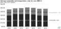 Average commodity and transportation costs for coal, 2008-14 (25239727535).png