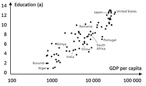 Education economics - Average years of schooling versus GDP per capita (USD 2005).