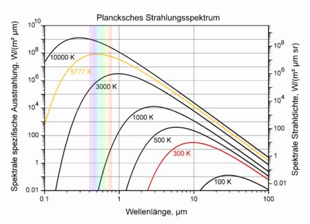 wrmestrahlung - Warmestrahlung Beispiele