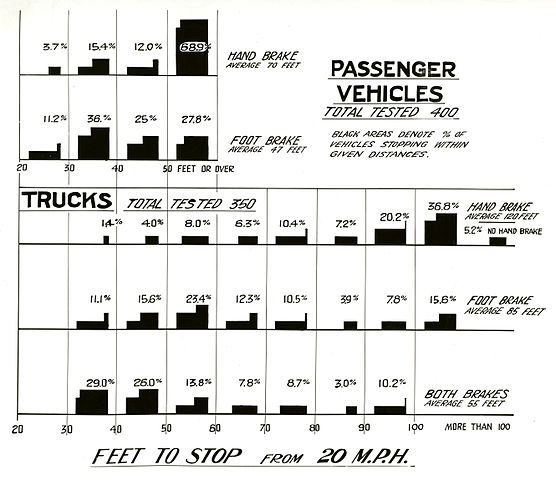 File Brake Testing Chart Showing The Percentage Of Vehicles Stopping Within Given Distances Jpg