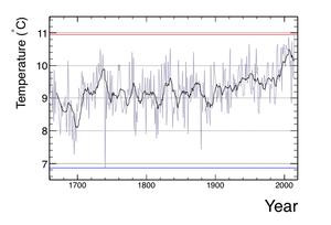 Central England temperature - CET 1659 - 2014 using Hadley Centre Data