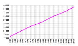 Crescimento da população do Canadá desde 1961.