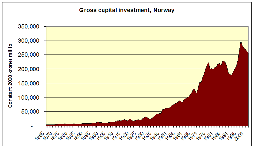 Capital formation Norway 1865 2003