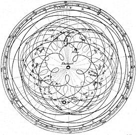 Sistema geocéntrico: órbitas de los planetas