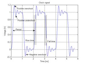 Overshoot (signal) - Overshoot and undershoot in electronic signal.