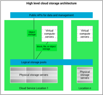 Cloud storage - A high level architecture of cloud storage.