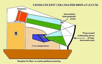 Diagram of collimated display system from the side of a flight simulator