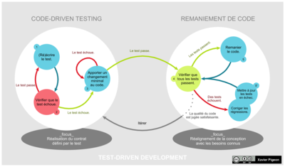 Cycle global TDD